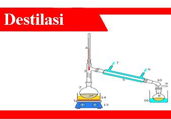 Distilasi-Pengertian-Jenis-Tujuan-Prinsip-dan-Contoh